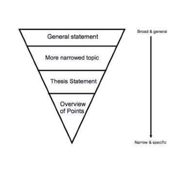 Thesis Statement Generator For Argumentative Essay